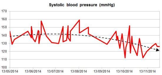 SM systolic BP (2)