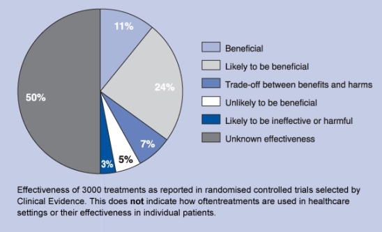 clinical effectiveness of medicine