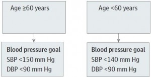 high blood pressure guidelines