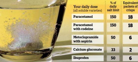 soluble drugs full of salt BMJ