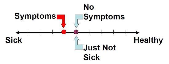 chiropractic symptoms-arrows